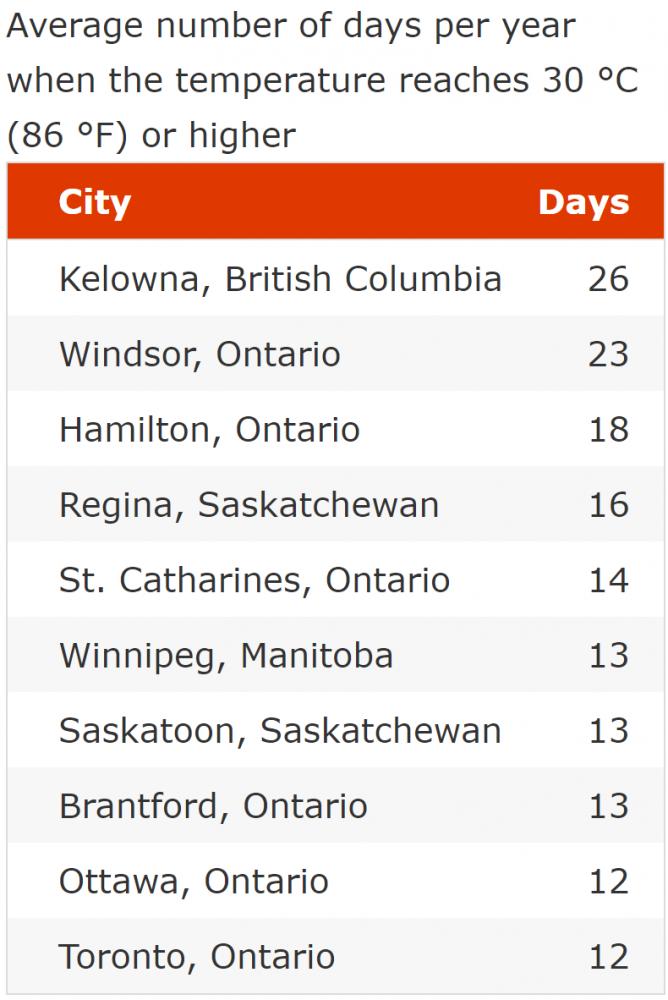 گرم ترین شهر کانادا ویندسور در انتاریوویکتوریا در بریتیش کلمبیاسانشاین کوست در بریتیش کلمبیااوسویوس در بریتیش کلمبیاکلونا در بریتیش کلمبیا